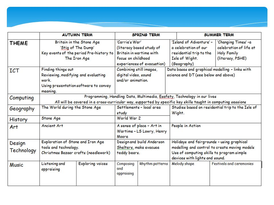 Welcome to Year 6.  Weekly timetable  Homework  Maths and ...