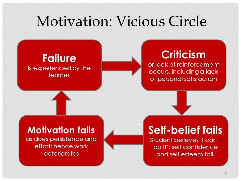geoff petty motivation