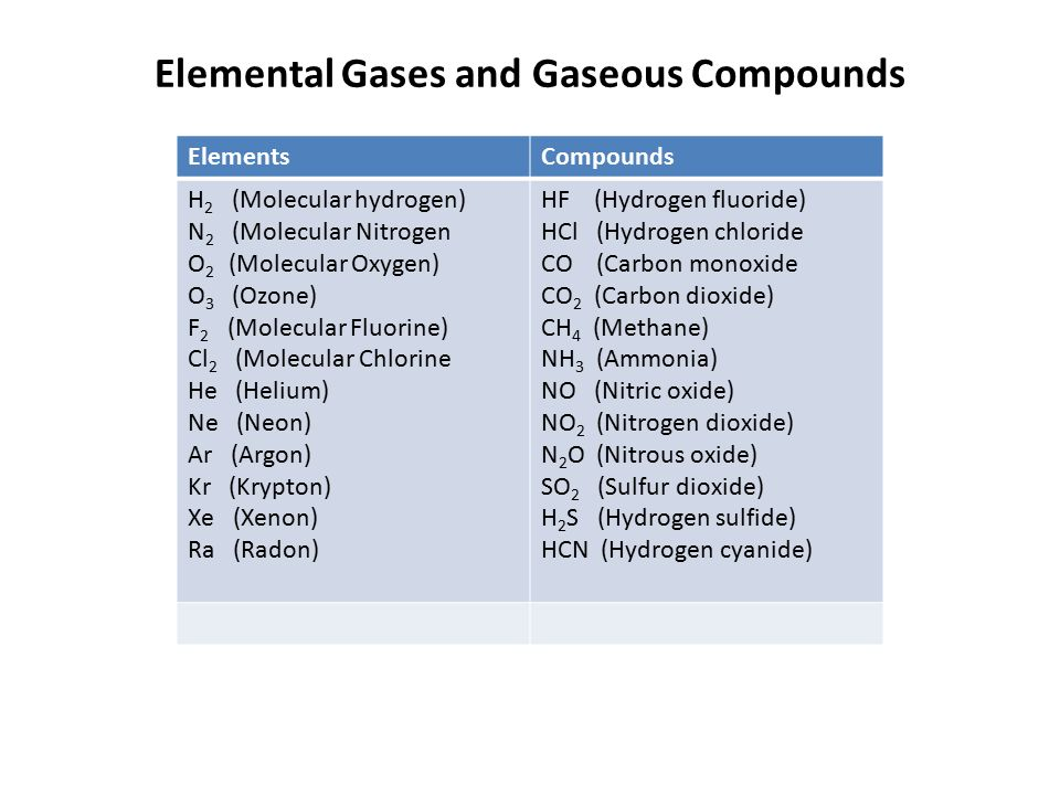 F Fluorine: Compounds with Oxygen and Nitrogen