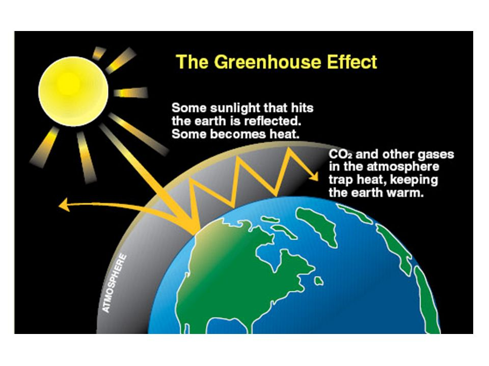 green house effect in hindi Greenhouse effect pdf in hindi download green house effect is the phenomenon whereby the earths atmosphere traps solaranthropogenic emissions: emissions of greenhouse gases and aerosols associated with human activities.