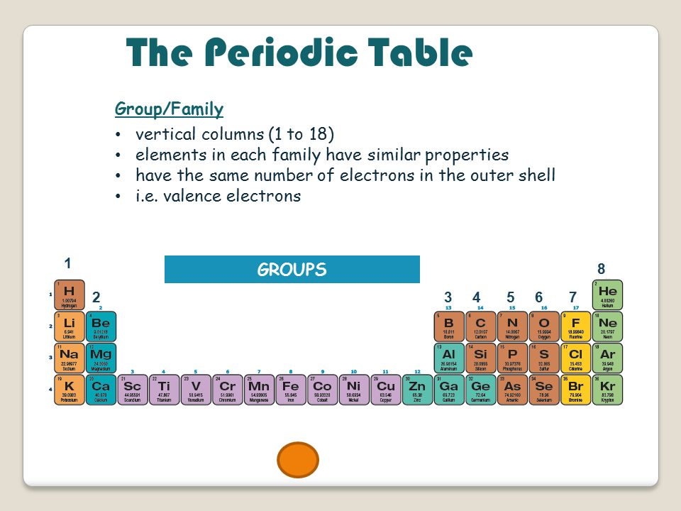 groupfamily vertical columns 1 to 18 elements in each family have similar 5 alkaline earth metals the periodic table