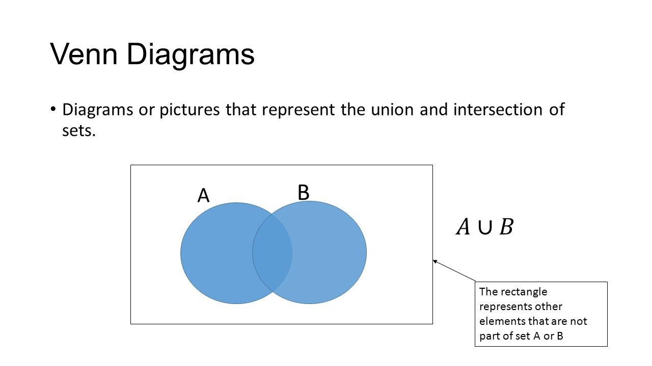 Algebra 2 chapter 12 venn diagrams permutations and combinations 3 venn ccuart Image collections
