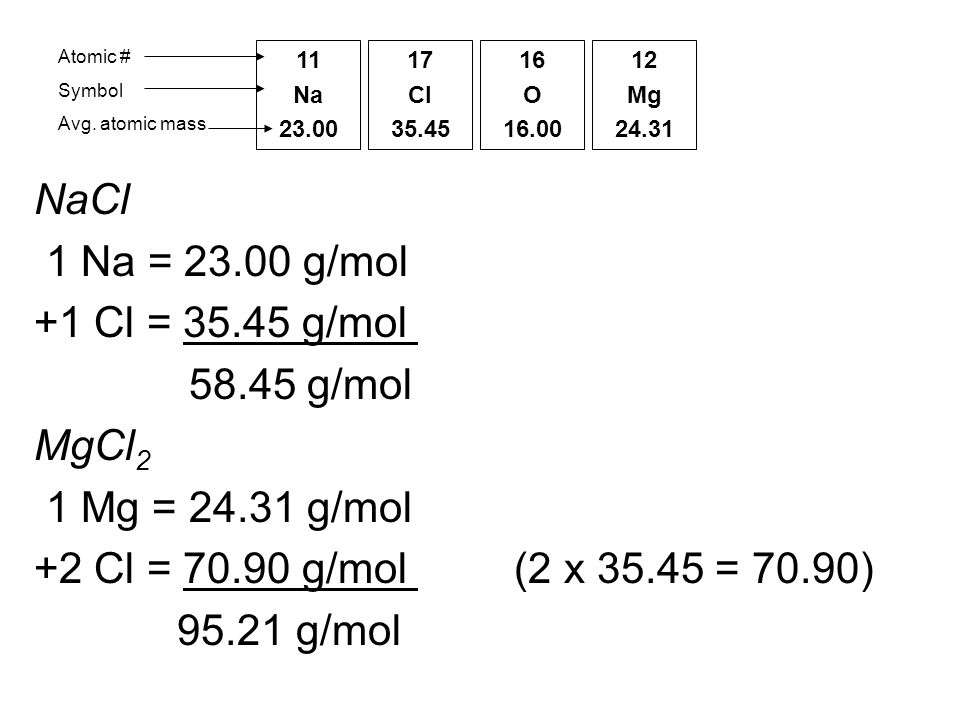 Molar Mass Molar Mass Of A Substance Mass In Grams Of One Mole Of