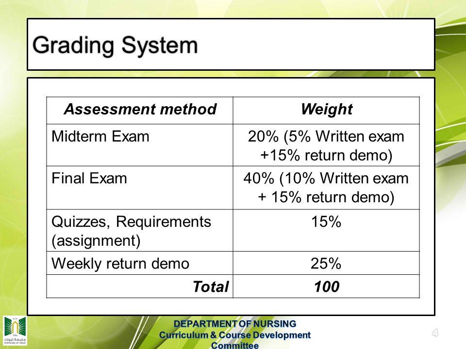 Advanced Fundamentals of Nursing 1 st Year Bridging