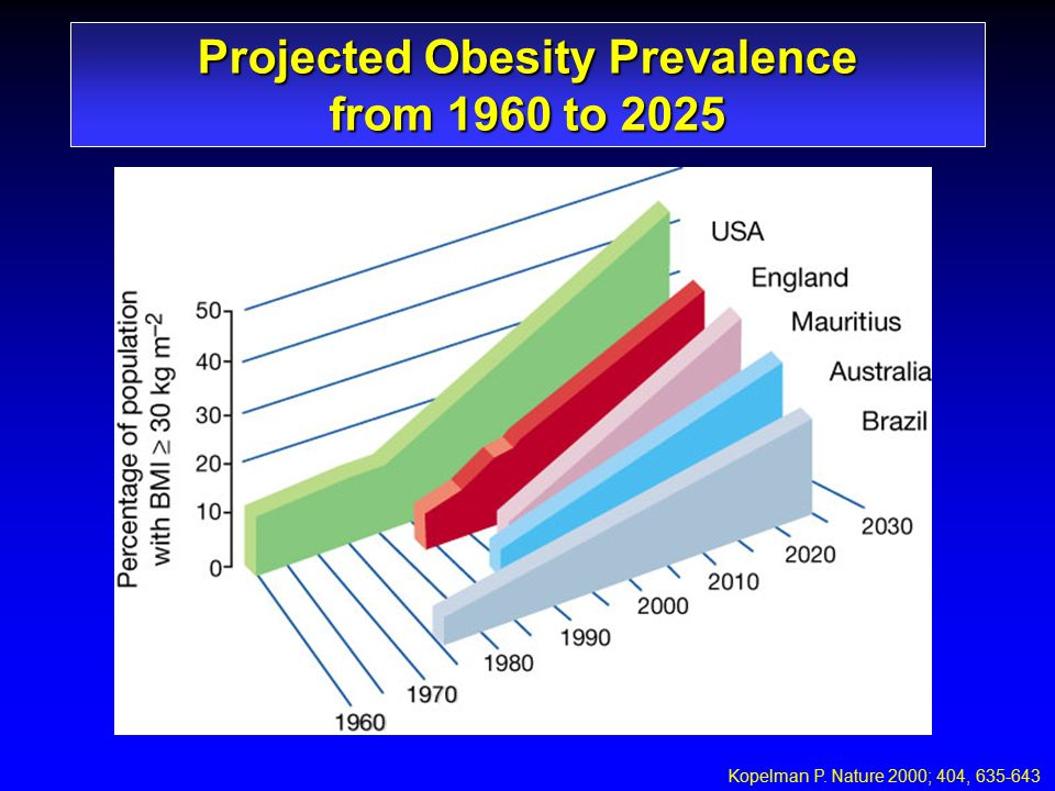 Projected Obesity Prevalence from 1960 to 2025 Kopelman P. Nature 2000; 404, 635-643
