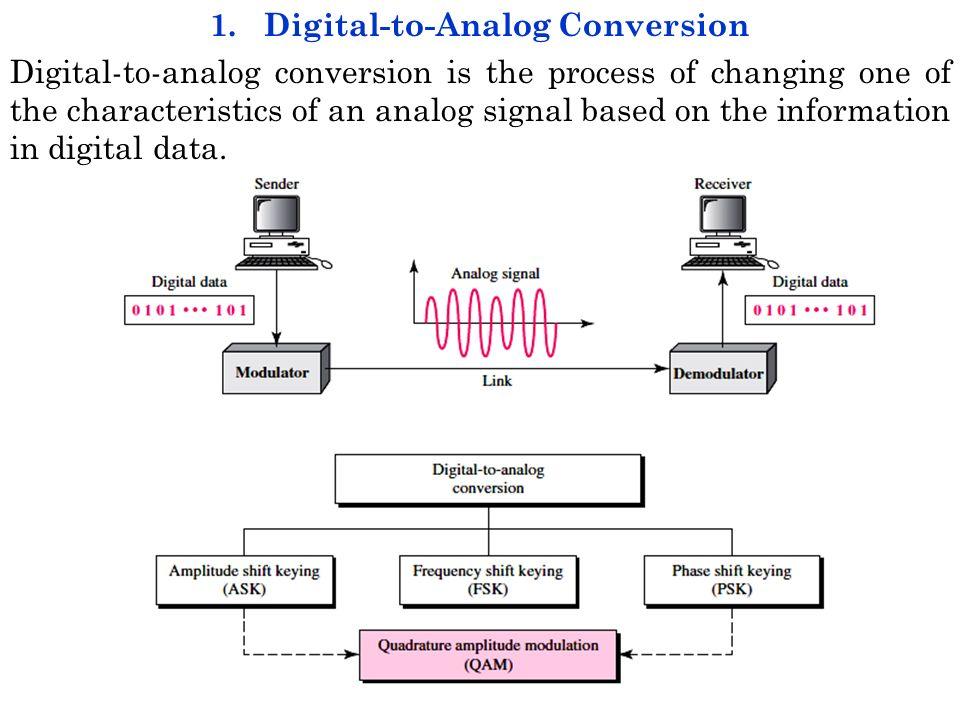 Chapter 5 Analog Transmission Converting Digital Data To A Bandpass