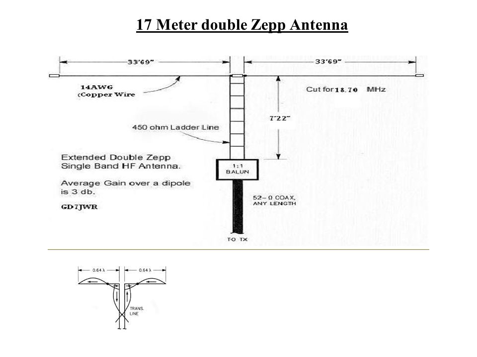 R F Hill Amateur Radio Club Presentation Part I: Dipoles By Joe