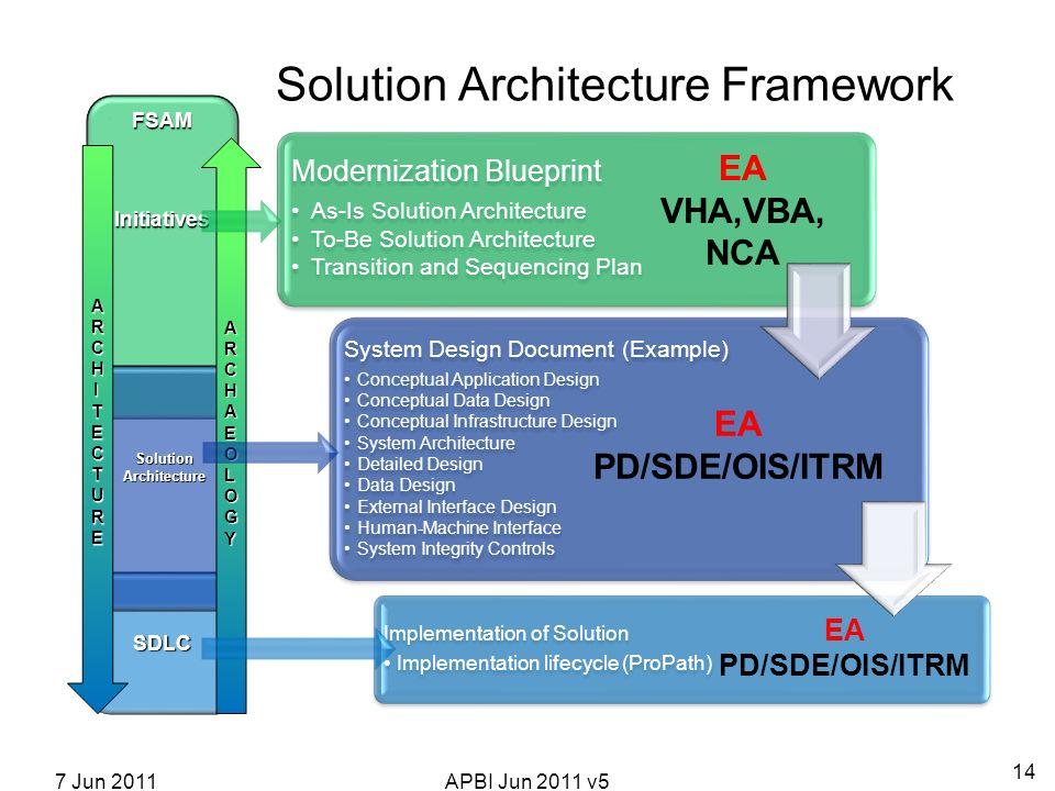 Cloud computing within the va architecture paul tibbits md deputy 14 modernization blueprint malvernweather Gallery