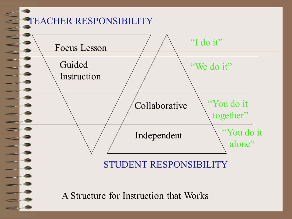 teachers responsibilities Responsibilities of a good teacher all school teachers, especially those engaged in the education of k-12 students, have both academic and non-academic responsibilities to their pupils sadly and unfortunately, most people only consider the academic responsibilities.