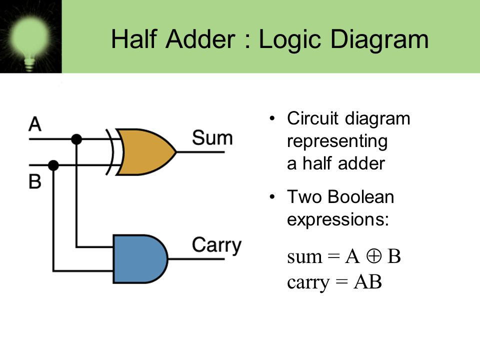 4–1. BSCS 5 th Semester Introduction Logic diagram: a graphical ...