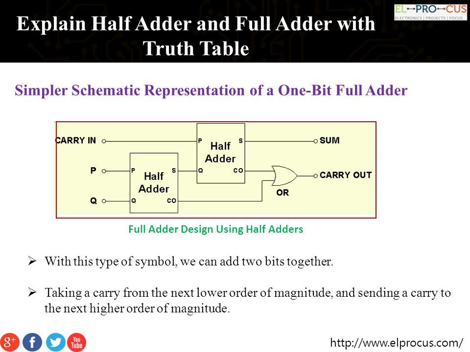 bitwise operation, signed number representations, oscillator schematic, binary multiplier, floating point, nand schematic, logic gate schematic, transistor schematic, wallace tree, full subtractor, 555 timer schematic, full table, arithmetic logic unit schematic, integrated circuit schematic, least significant bit, most significant bit, voltage divider schematic, mux schematic, carry save adder, carry-select adder, hamming code, xor schematic, booth's multiplication algorithm, dadda multiplier, cmos schematic, arithmetic logic unit, and gate schematic, encoder schematic, comparator schematic, carry-bypass adder, binary-coded decimal, decoder schematic, two's complement, binary numeral system, carry-lookahead adder, van de graaff generator schematic, full wave rectifier schematic, shift register schematic, on 11