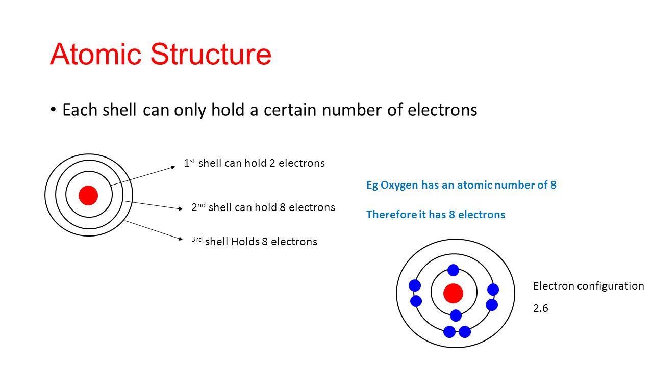 C2 Smart Teach 1 Atoms Ions And Separation Techniques Ppt Download Oxygen Atomic Structure Diagram 7