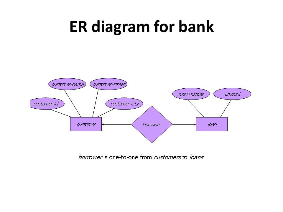 Advantages of er model exceptional conceptual simplicity visual 4 er diagram for bank ccuart Images
