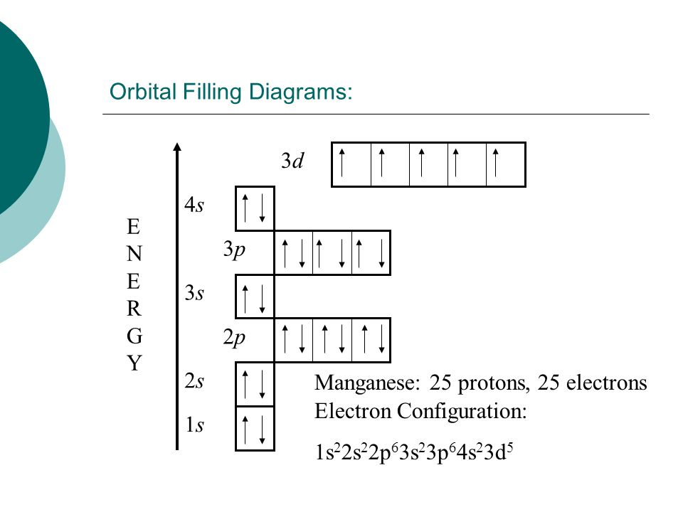 Orbital diagram or aufbau diagram wiring diagram database electron configurations activity 16 intro 3 rules to assign e rh slideplayer com pauli exclusion principle orbital diagram aufbau principle ccuart Image collections