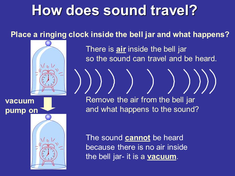 How does sound travel. Sound travels as a series of vibrations through a material.