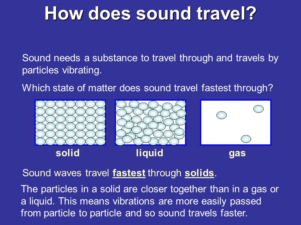 How does sound travel. As we know, sound waves are formed when something vibrates.