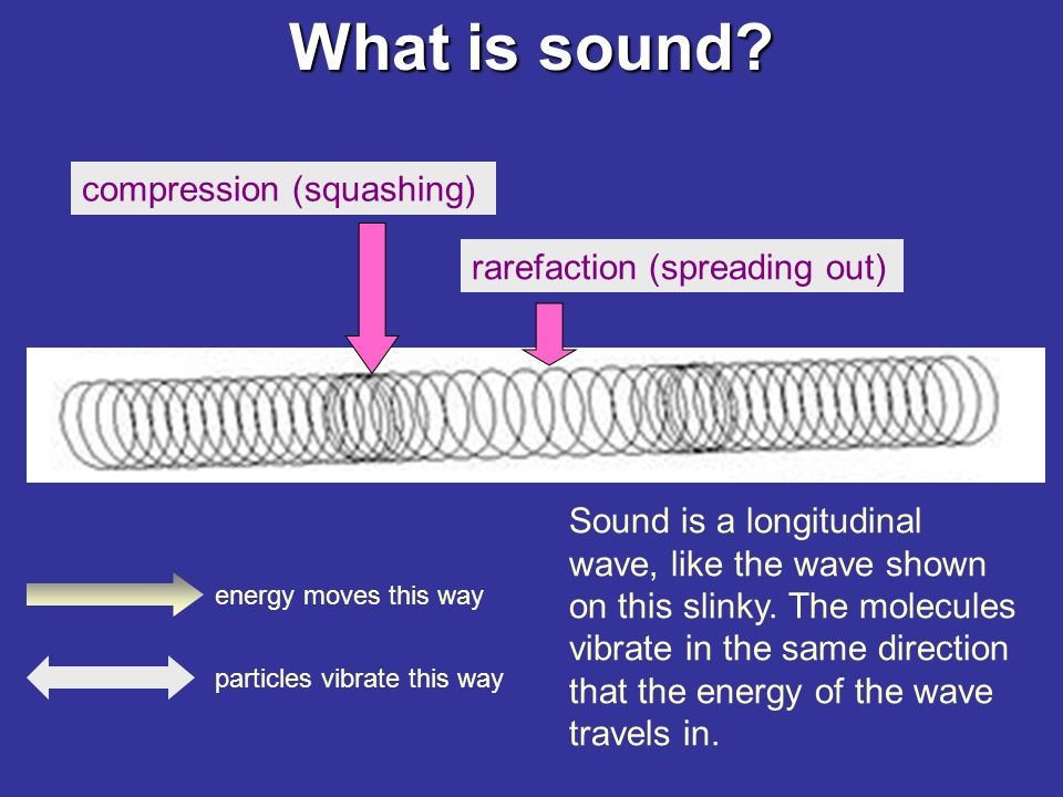 What is sound. It is made when an object or material vibrates.
