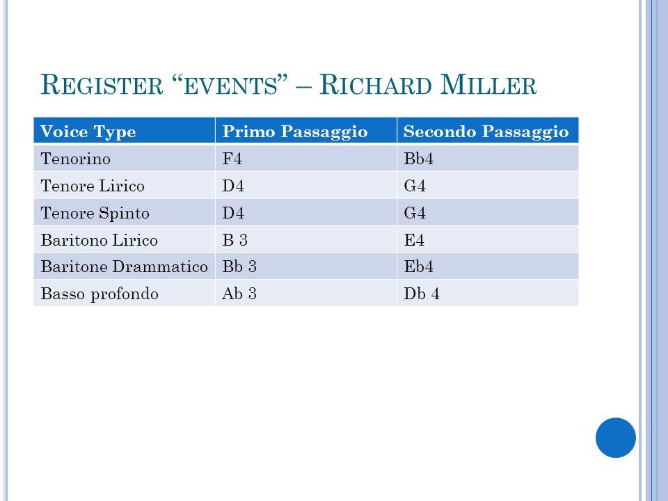 MALE REGISTRATION October 24, DOSCHER-MALE REGISTRATION