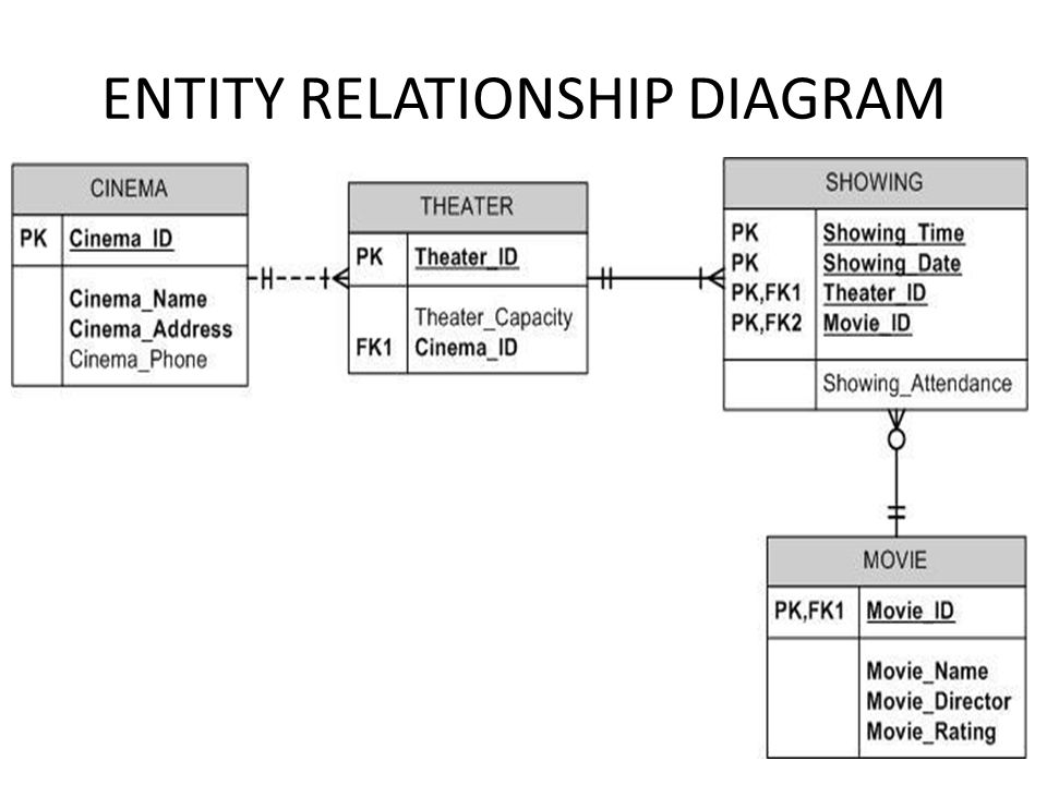 Entity relationship diagram erd background peter chen developed 32 entity relationship diagram ccuart Image collections