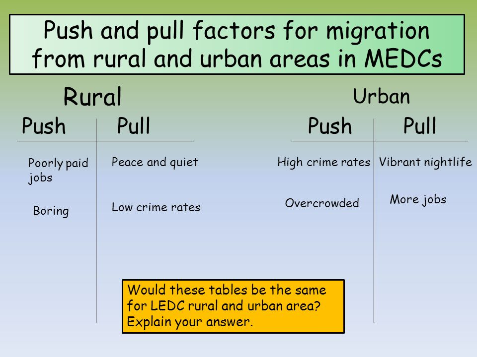 causes of migration from rural to urban