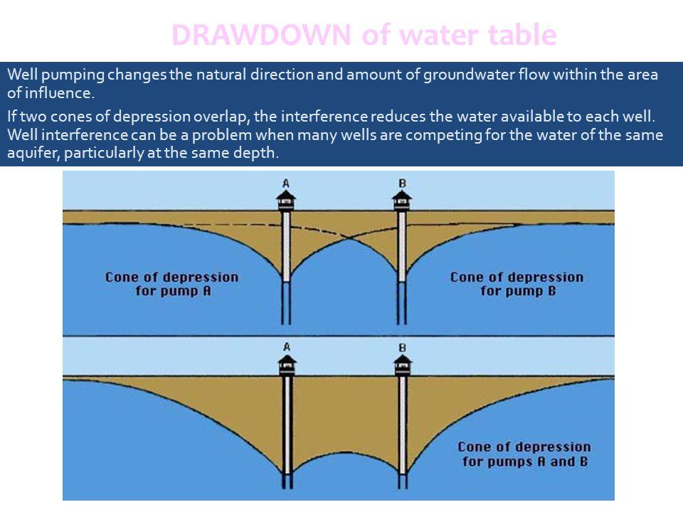 Hidrogeologi Air Bawah Tanah Hydrogeology And Groundwater Ppt