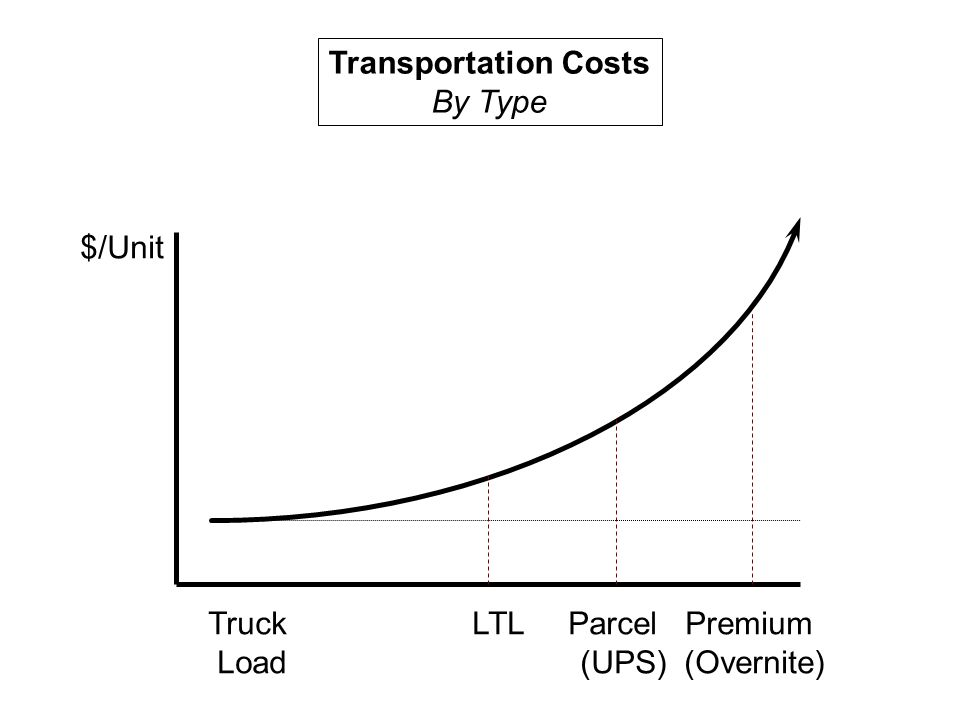 Transportation Costs By Type $/Unit Truck LTL Parcel Premium Load (UPS) (Overnite)