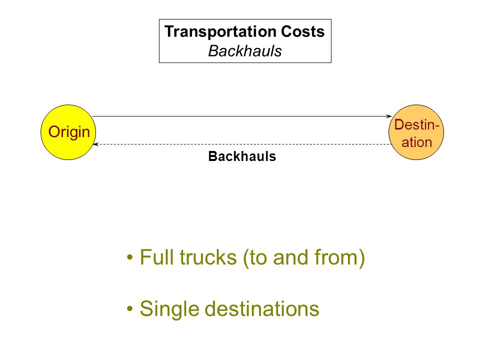 Transportation Costs Backhauls Origin Destin- ation Backhauls Full trucks (to and from) Single destinations