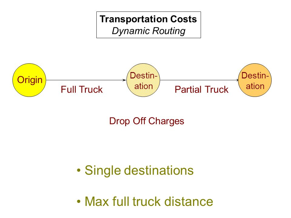Transportation Costs Dynamic Routing Origin Destin- ation Single destinations Max full truck distance Destin- ation Full TruckPartial Truck Drop Off Charges