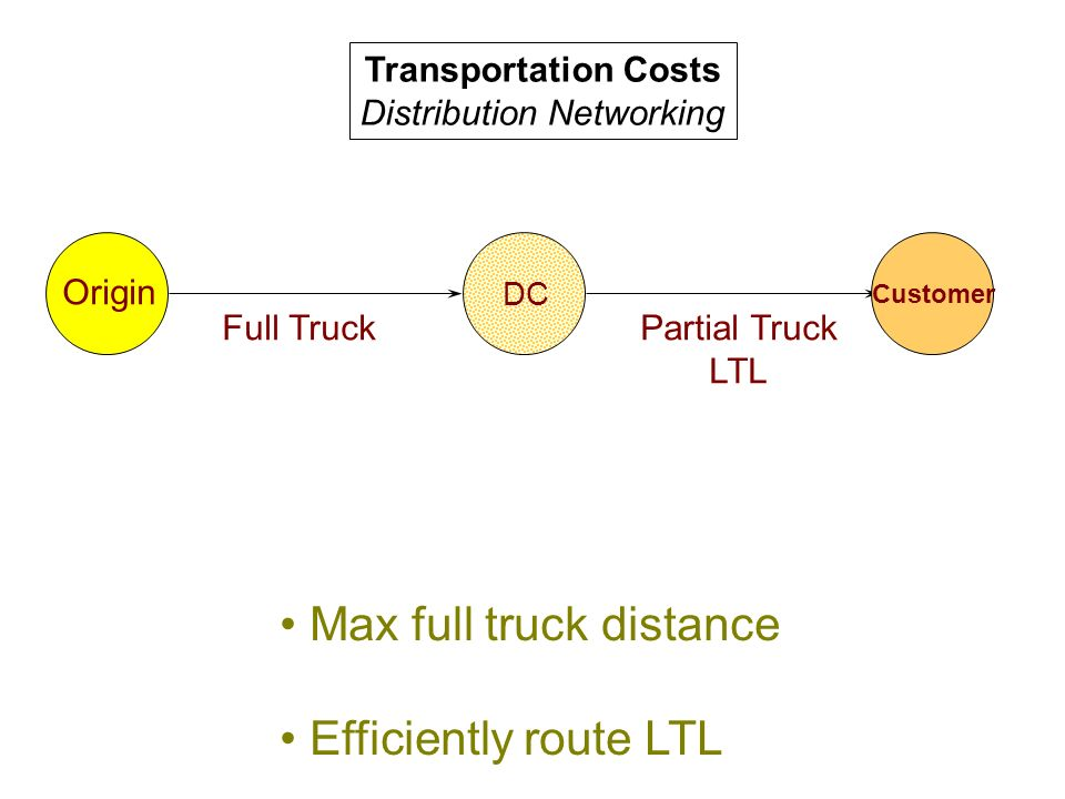 Transportation Costs Distribution Networking Origin Customer Max full truck distance Efficiently route LTL DC Full TruckPartial Truck LTL