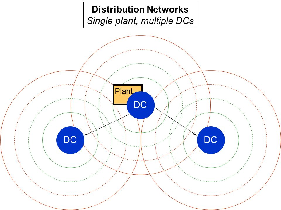 Plant DC Distribution Networks Single plant, multiple DCs DC