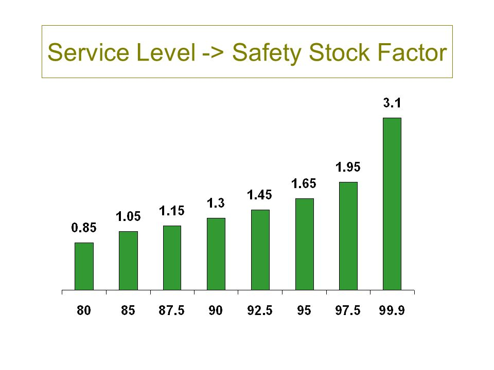 Service Level -> Safety Stock Factor