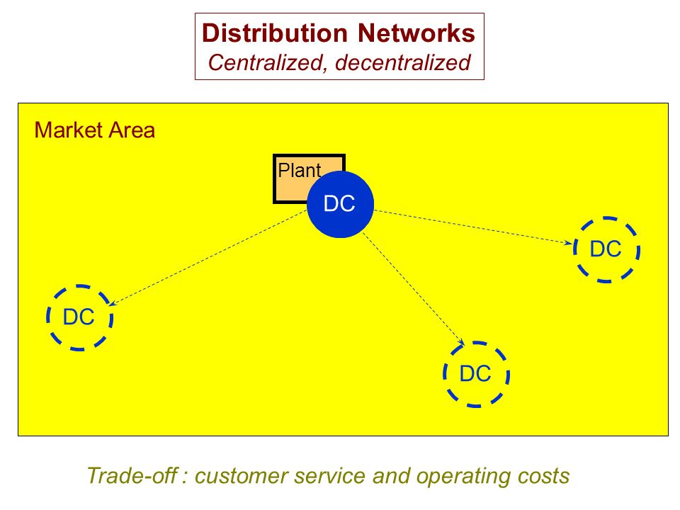 Plant Distribution Networks Centralized, decentralized DC Market Area Trade-off : customer service and operating costs