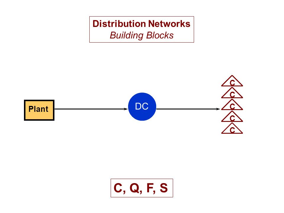 Plant DC CCCCC Distribution Networks Building Blocks C, Q, F, S