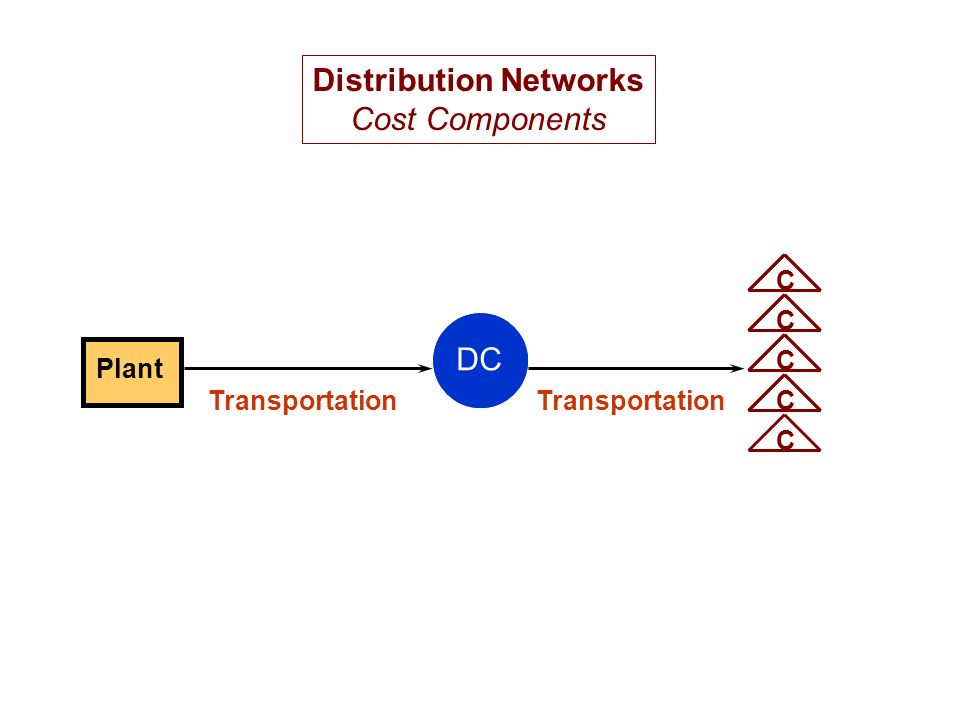 Plant DC CCCCC Transportation Distribution Networks Cost Components