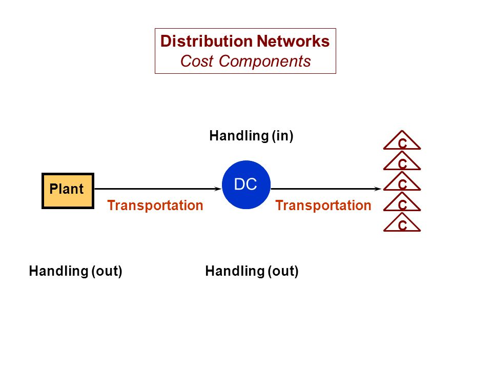 Plant DC CCCCC Handling (out) Transportation Distribution Networks Cost Components Handling (in)