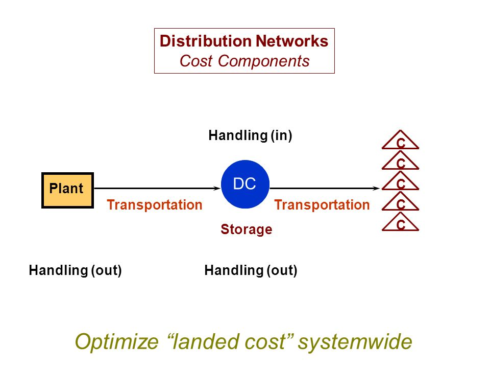 Plant DC CCCCC Handling (out) Handling (in) Transportation Storage Distribution Networks Cost Components Optimize landed cost systemwide