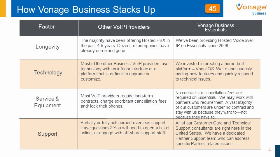 Vonage Business Essentials The Secrets to an Easy Sell