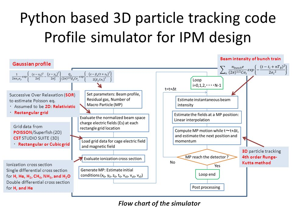 Python based particle tracking code for monitor design Kenichirou