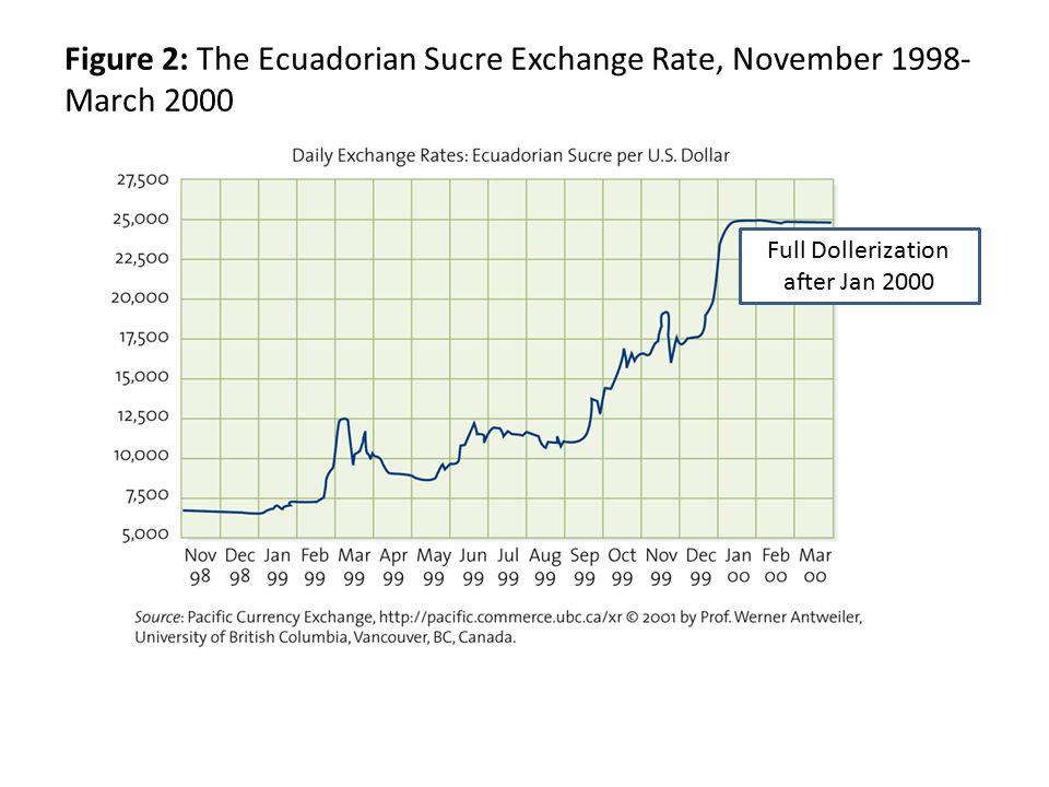 10 Figure 2 The Ecuadorian Sucre Exchange Rate