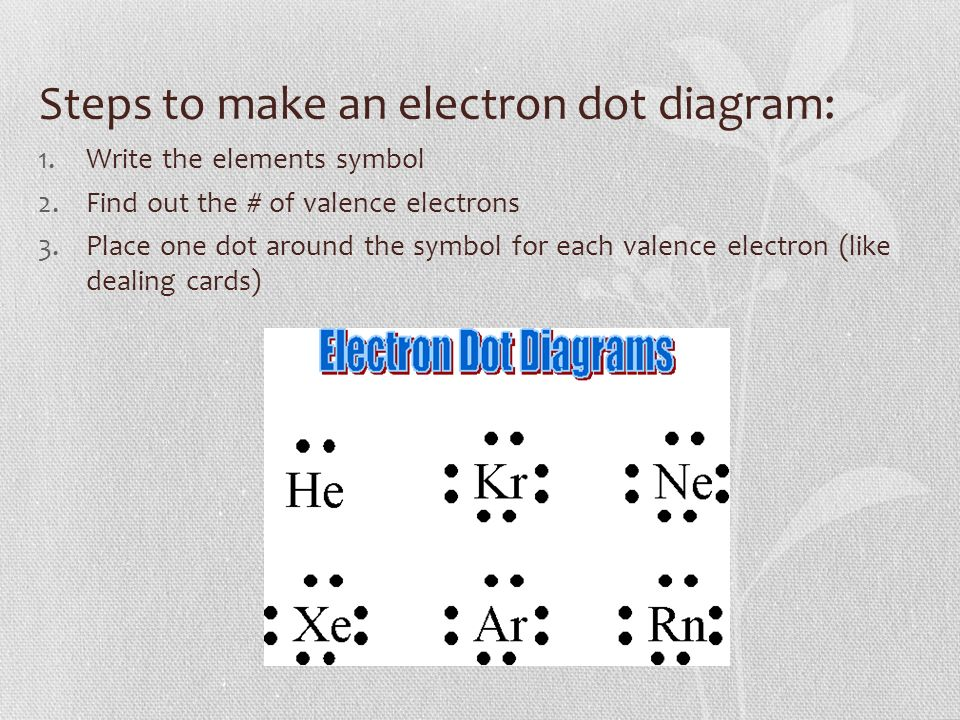 1 steps to make an electron dot diagram: 1 write the elements symbol 2 find  out the # of valence electrons 3 place one dot around the symbol for each