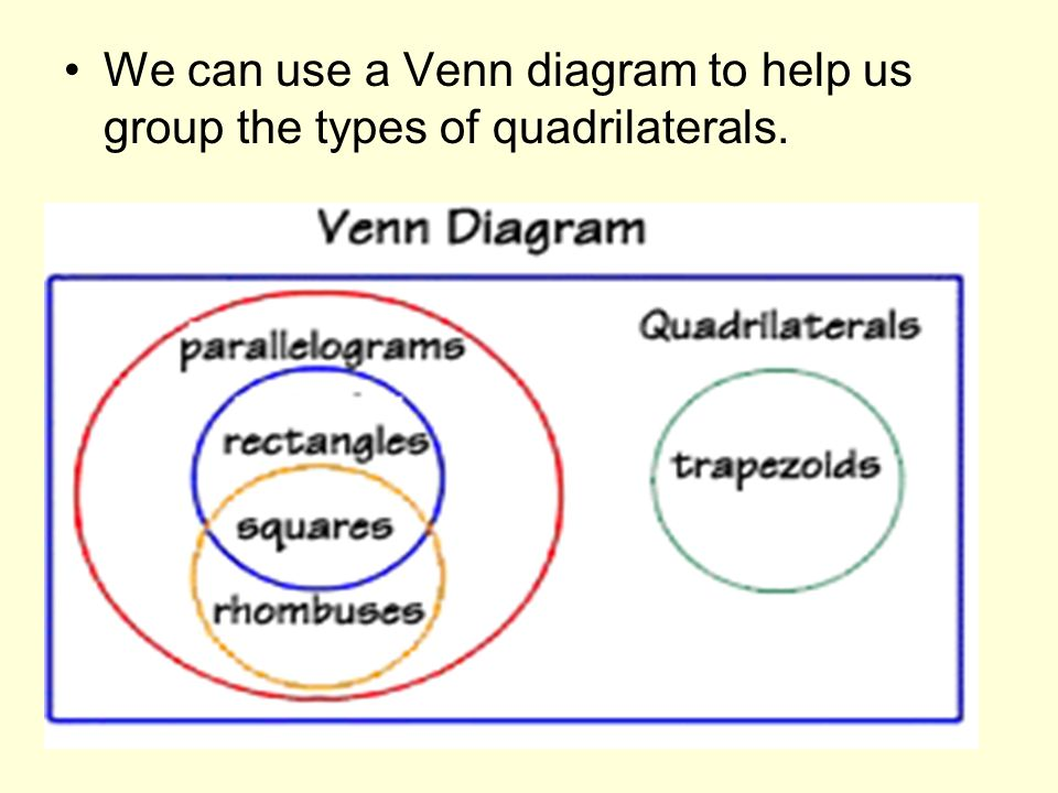 Venn diagram of types of quadrilaterals electrical work wiring unit a measurement shapes lesson 1 rulers lengths and partner rh slideplayer com quadrilateral hierarchy diagram quadrilateral diagrams with labels ccuart Image collections
