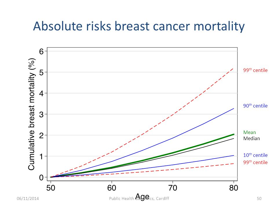 50 Absolute Risks Breast Cancer Mortality Mean Median 10 Th Centile 90 99 06 11 2014Public Health Genomics Cardiff50