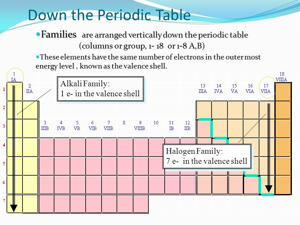 Topic 31 the periodic table 1 assessment statements describe the down the periodic table families are arranged vertically down the periodic table columns or group urtaz