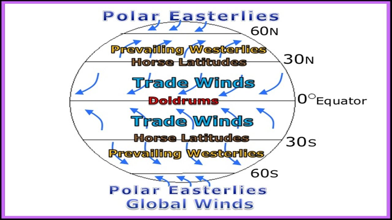 WIND AND PRESSURE EARTH SCIENCE UNIT: 25. PRESSURE EARTH SCIENCE Throughout Global Wind Patterns Worksheet
