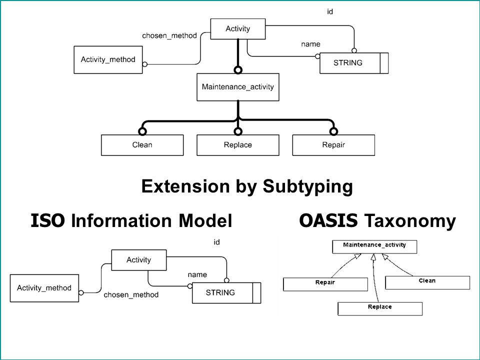 © PDES, Inc. 2010 Extension by Subtyping ISO Information Model OASIS Taxonomy
