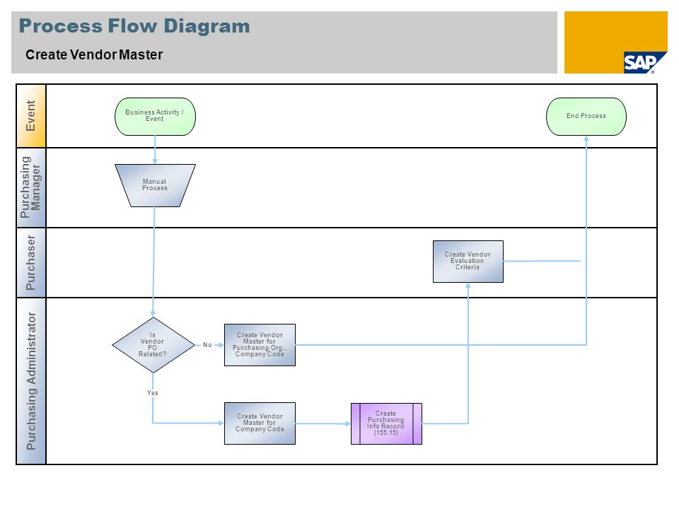 Process Flow Diagram Best Practices - Wiring Diagram Sys