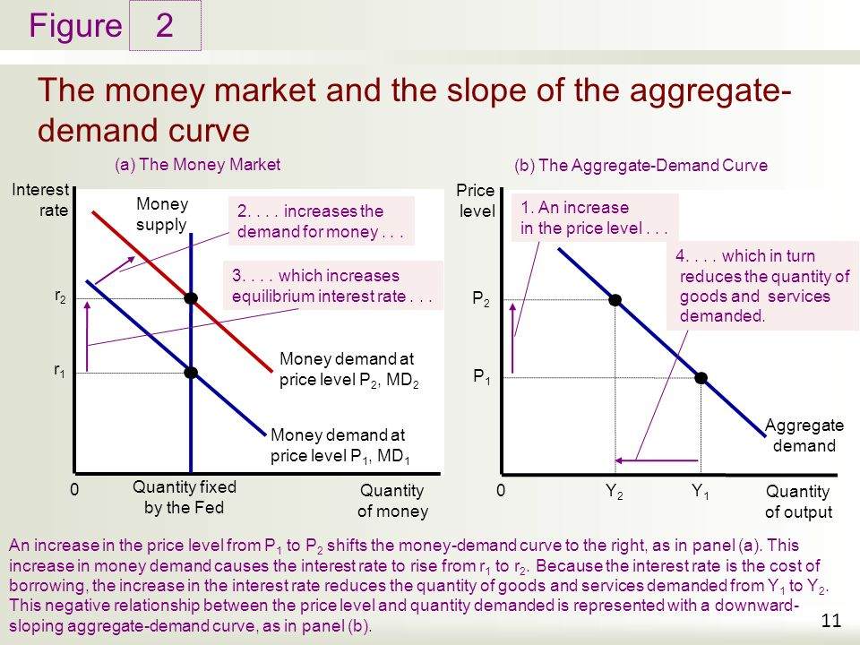 the money demand curve has a negative slope because