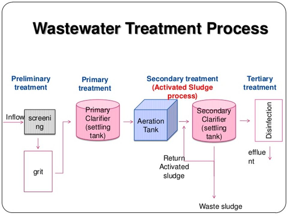 Welcome To ENV-103 Presentation Wastewater Treatment System