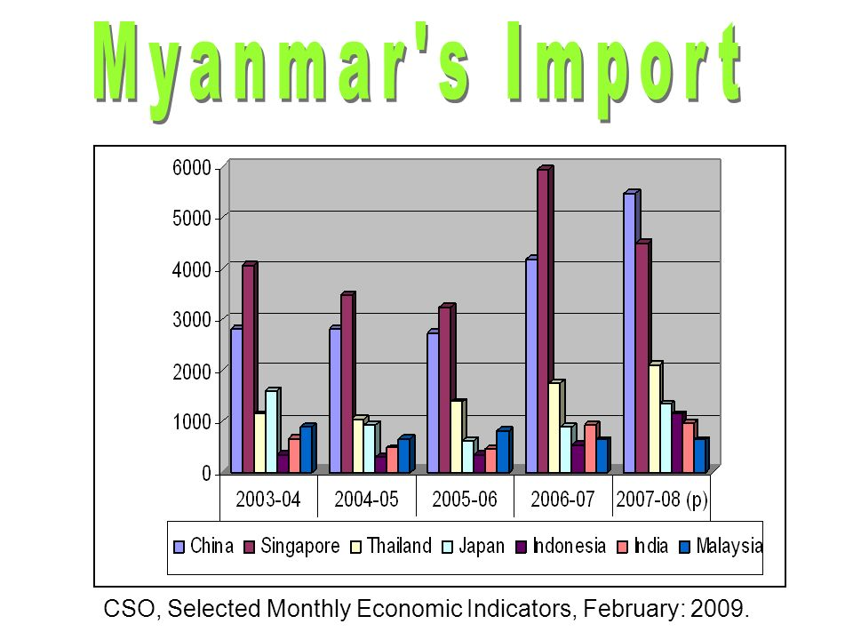 Myanmar situated in Southeast Asia and covers a total land