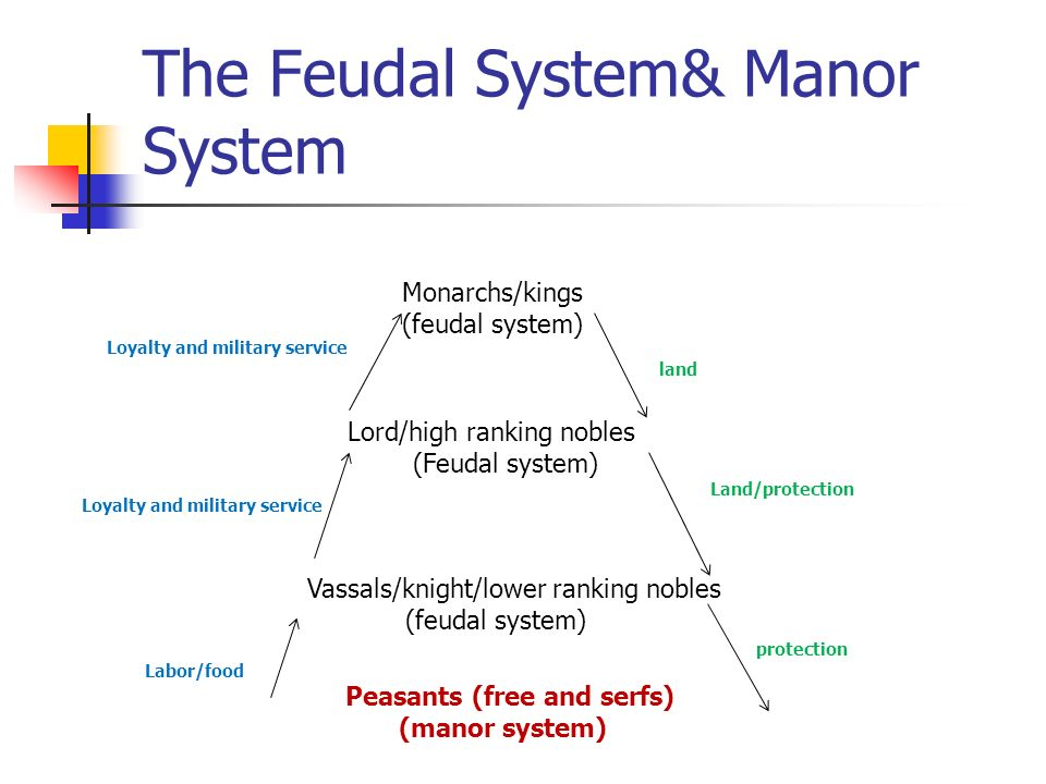 the feudal system essay More essay examples on middle ages rubric the feudal system was established by king william in order to hit two birds with one stone by using the system, he was able to solve rebellion problems while at the same time establish control over most of england.